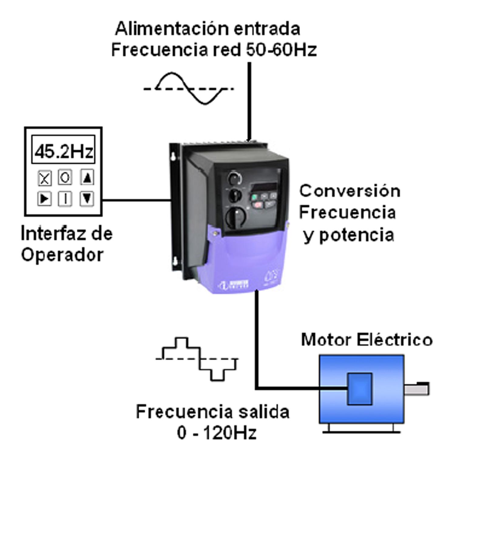 Circuito Variador De Frecuencia : Variadores de frecuencia reguladores velocidad otra